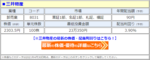 三井物産(8031)の株価