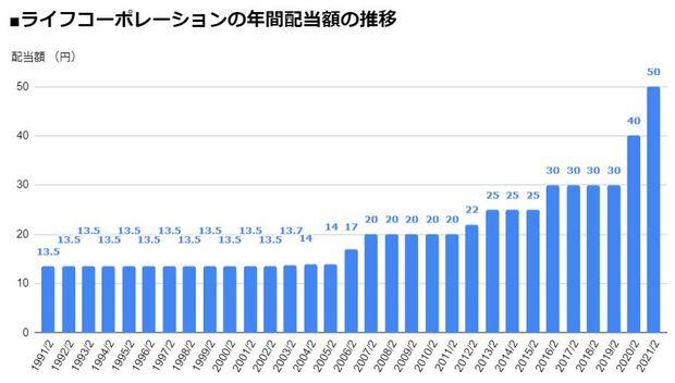 ライフコーポレーション(8194)の年間配当額の推移