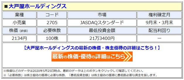 大戸屋ホールディングスの最新株価はこちら !