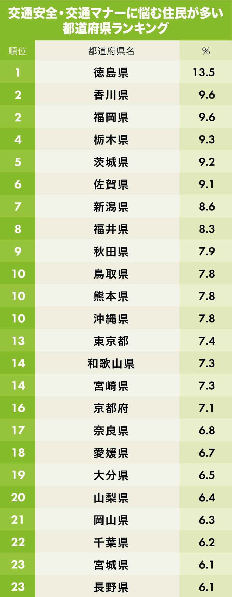 交通マナーの悪さに悩む都道府県ランキング1位~23位