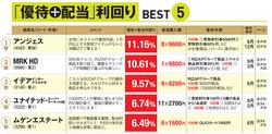ダイヤモンド・ザイ編集部おすすめの「株主優待+配当」利回りランキング上位5銘柄!