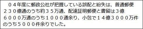 2005年12月17日号の朝日新聞「be on Saturday」の「郵便の誤配 再び投函するが多数派」
