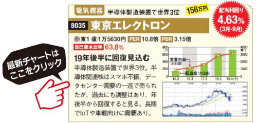 東京エレクトロンの最新チャートはこちら!