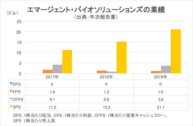 エマージェントの業績推移グラフ