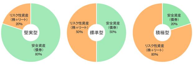 「たわらノーロードバランス」におけるリスク性資産と安全資産の割合・円グラフ