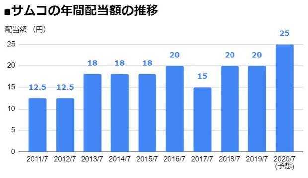 サムコ(6387)の年間配当額の推移