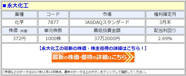 永大化工(7877)の最新の株価