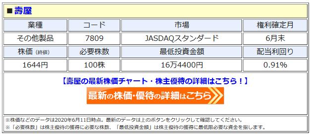 壽屋の最新株価はこちら!