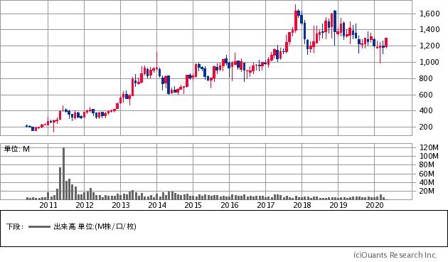 タクマ(6013)の株価チャート