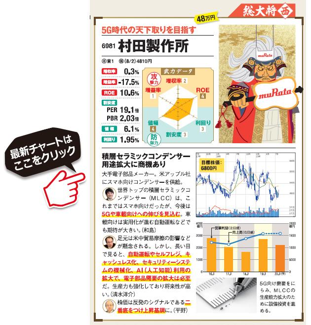 業績が好調な村田製作所(6981)の最新の株価はこちら!