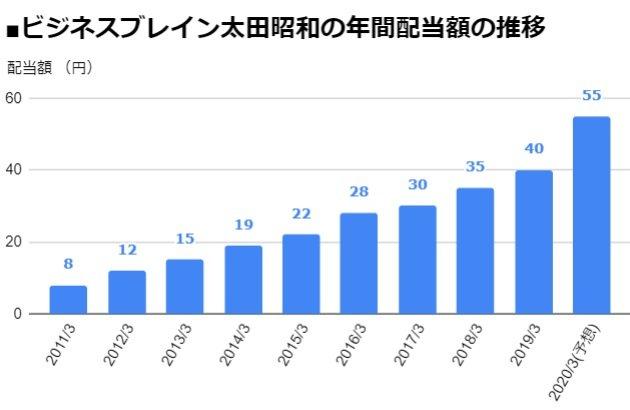 ビジネスブレイン太田昭和(9658)の年間配当額の推移