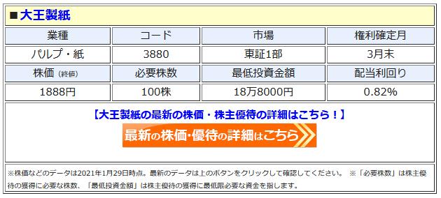大王製紙の最新株価はこちら!
