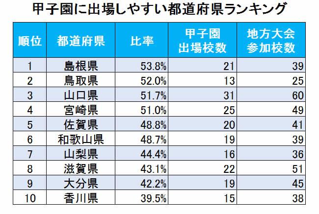 甲子園に出場しやすい都道府県ランキング、3位山口、2位鳥取、1位は?