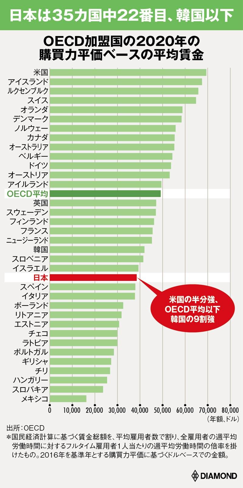 図版:平均賃金の国際比較