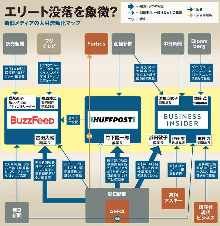 新旧メディア人材流動化マップ