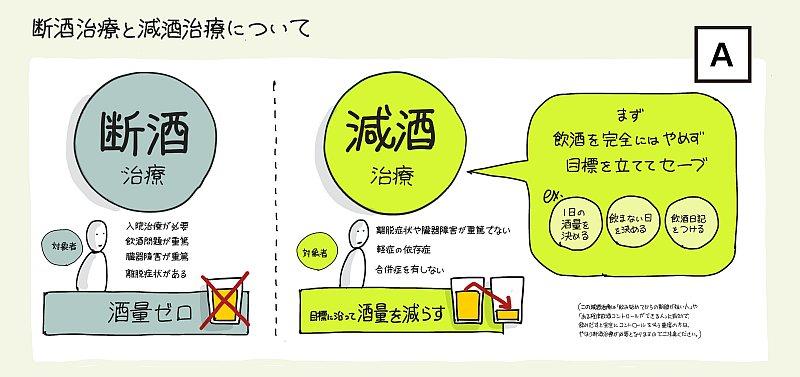 コロナ禍のアルコール依存症治療、「断酒」と「減酒」の違いを【1枚の図】にしてみた!
