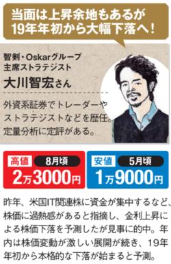 大川智宏さんが予測する日経平均株価