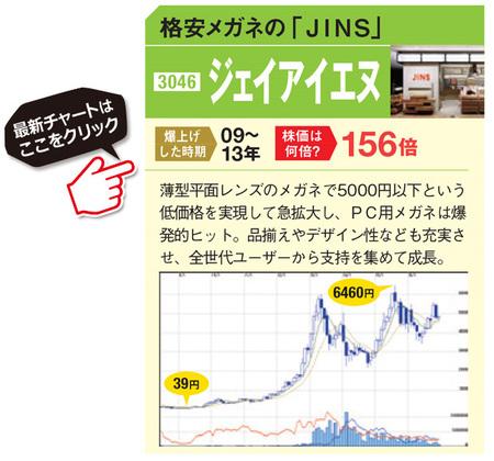 「ジェイアイエヌ」の最新の株価チャートはこちら!