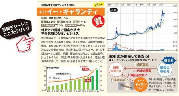 株価 モノタロウ