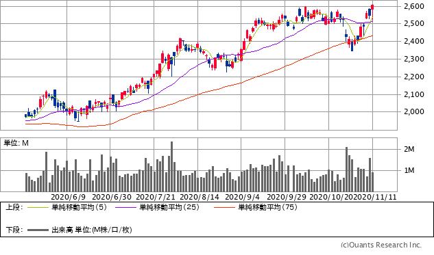 JSR(4185)チャート/日足・6カ月