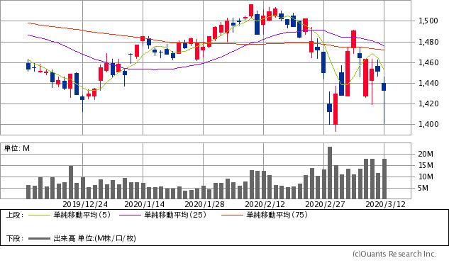 ソフトバンク(9434)チャート/日足・3カ月
