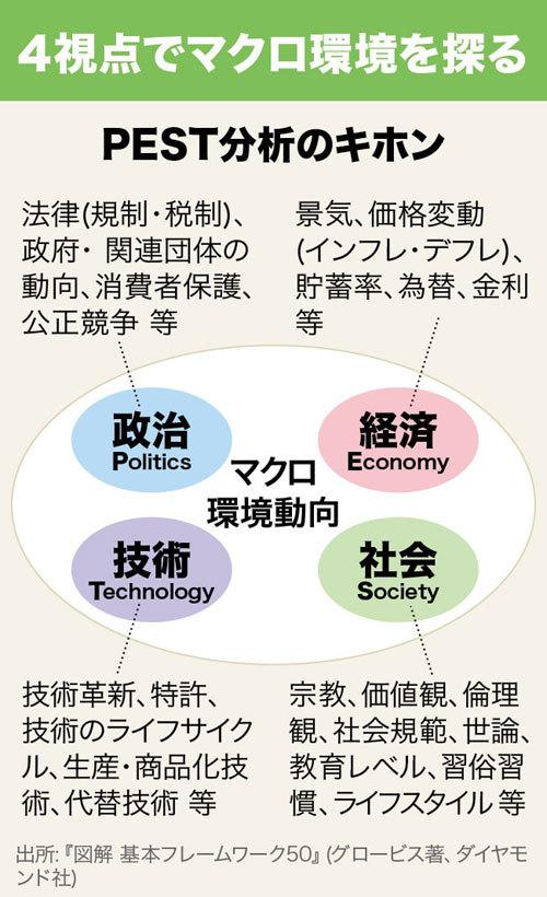 フレームワーク30 PEST分析の基本
