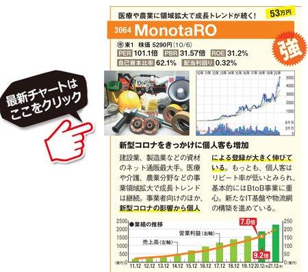 MonotaROの最新株価はこちら!