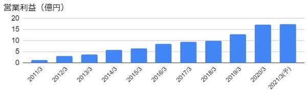 システムリサーチ(3771)の営業利益の推移