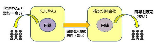 MVNOがユーザーに格安SIMを提供できる仕組み