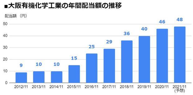 大阪有機化学工業(4187)の年間配当額の推移