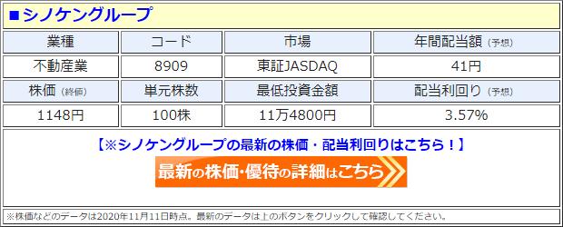 シノケングループ(8909)の株価