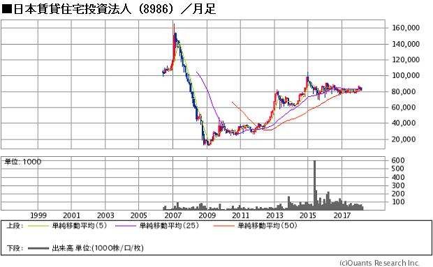 日本賃貸住宅投資法人(8986)の価格の推移