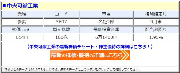 中央可鍛工業(5607)の最新の株価