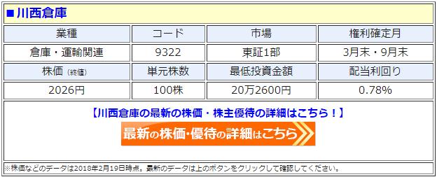 川西倉庫(9322)の最新の株価