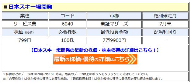 日本スキー場開発の最新株価はこちら!