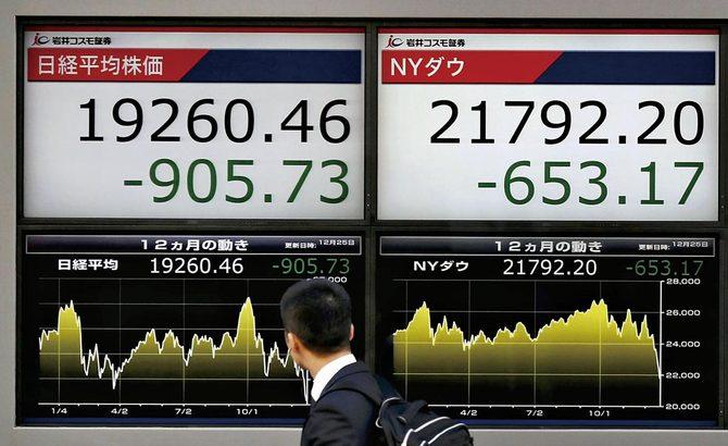 2018年12月25日、前日の米株安を受け1年3ヵ月ぶりに2万円を割り込んだ日経平均株価