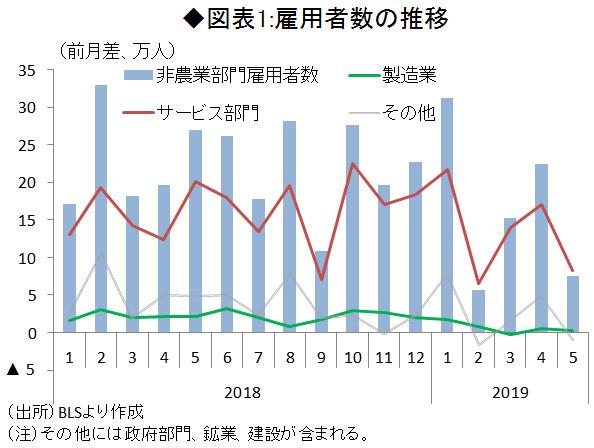 図表1:雇用者数の推移