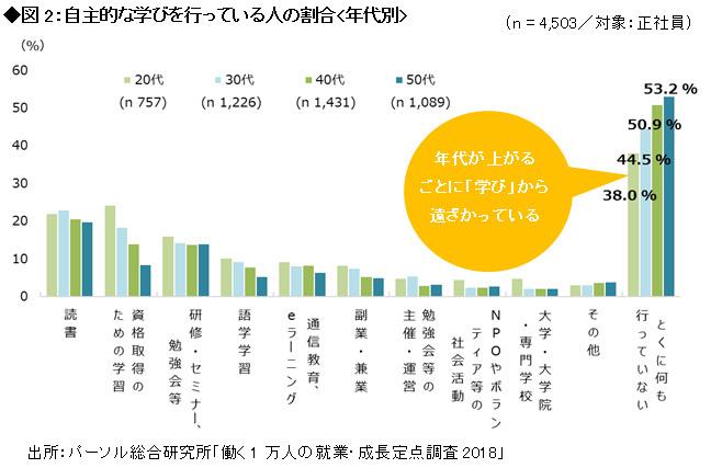 自主的な学びを行っている人の割合<年代別>の図