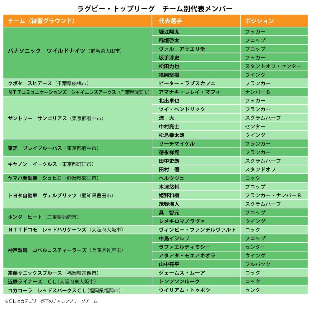 ラグビー日本代表チーム別一覧表