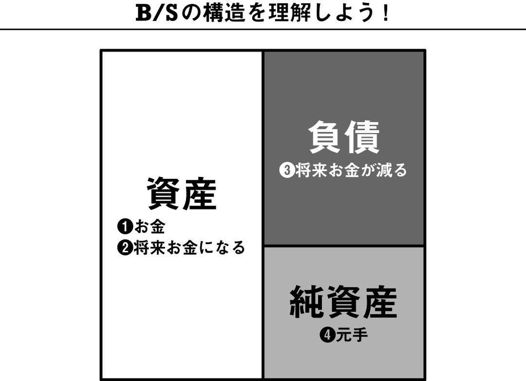 いいB/Sと悪いB/S。<br />ポイントは2つ