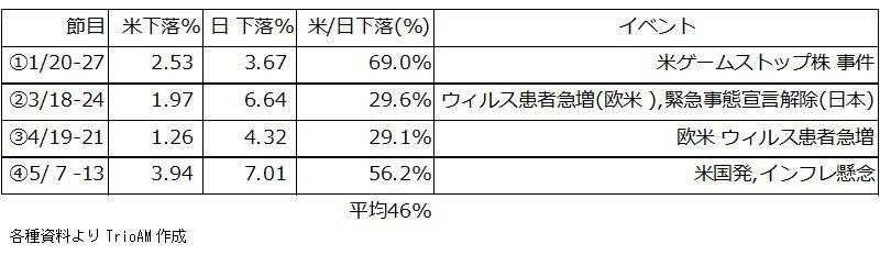 日米下落の大きさ一覧