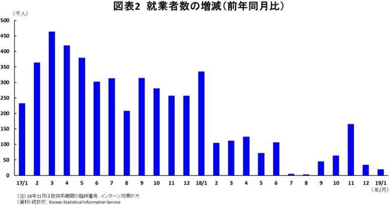図表2就業者数の増減(前年同月比)