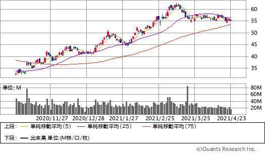 エクソン・モービル(XOM)チャート/日足・6カ月