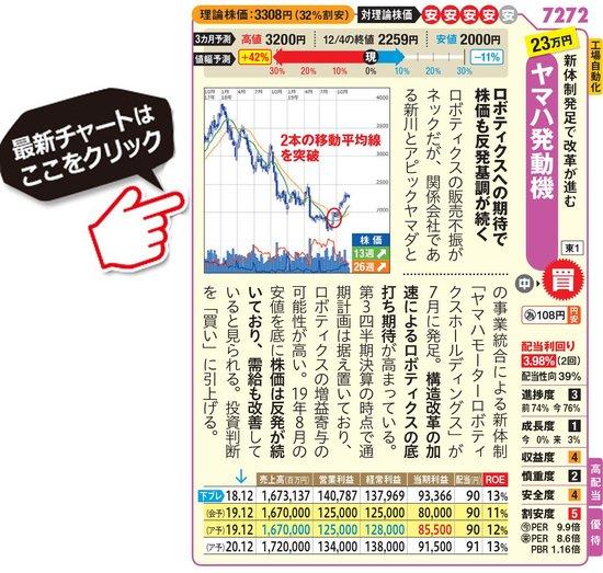 ヤマハ発動機の最新株価はこちら!