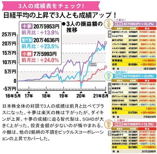 AKB48の成績をチェック!