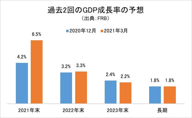 GDP成長率グラフ