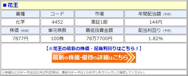 花王(4452)の株価