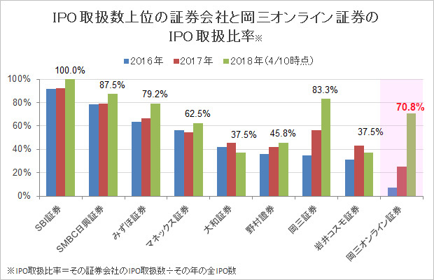 IPO取扱数上位の証券会社と岡三オンライン証券のIPO取扱比率グラフ
