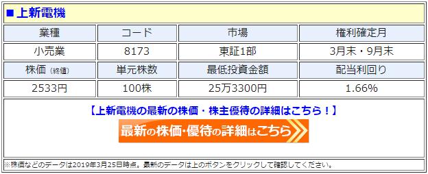 上新電機(8173)の株価