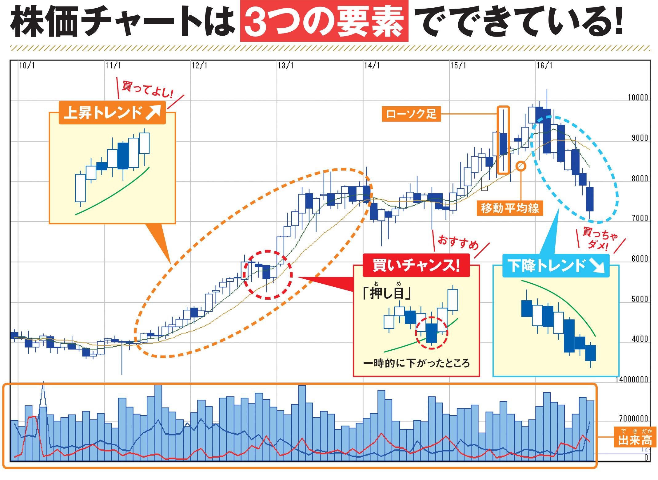 株価チャート」の見方をやさしく解説!株初心者には難しい「株を買う ...